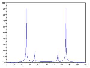 Beispiel für Symmetrie des Resultats einer DFT